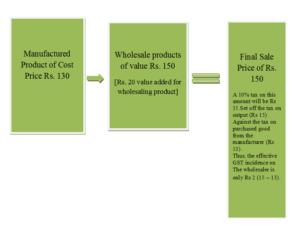 GST - Stage 2 Wholesaler