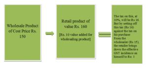 GST - Stage 3 Retailer