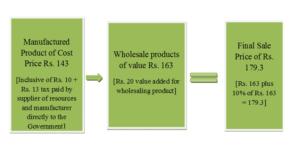 stage 2 Wholesaler
